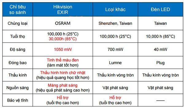 Bảng so sánh EX IR LED trên camera Hikvision và các hãng khác