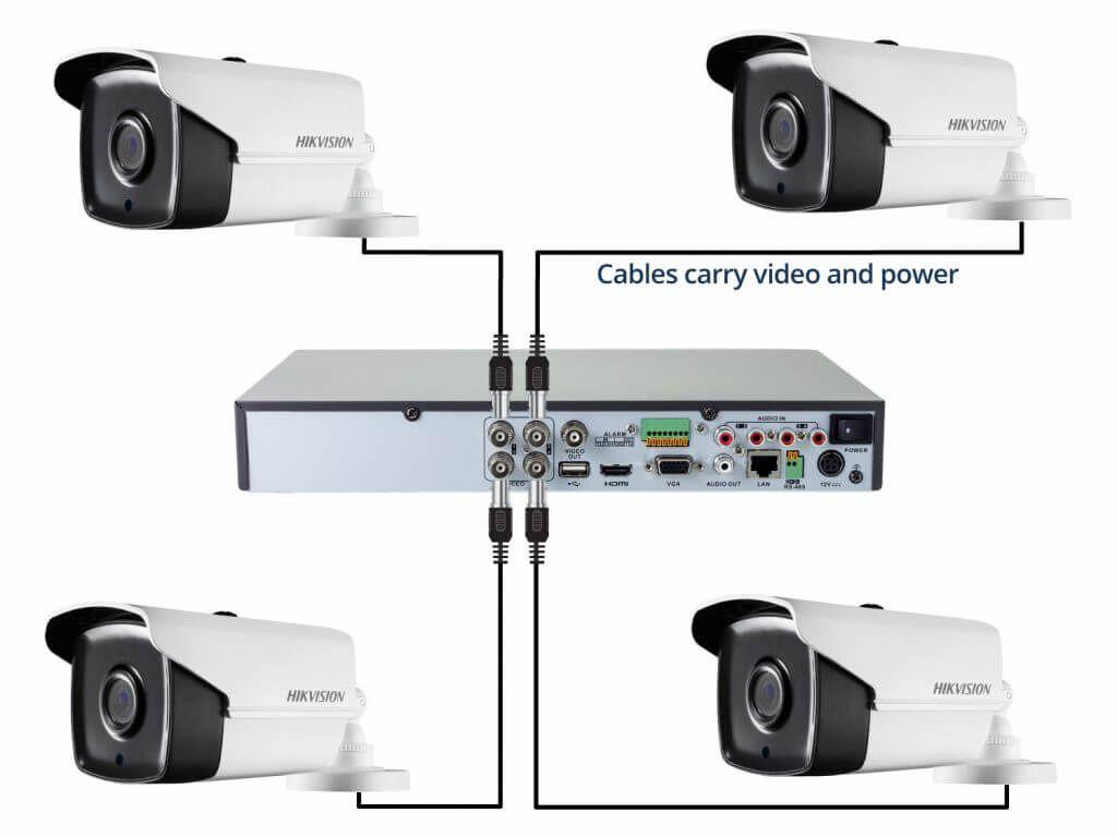 Camera công nghệ POC