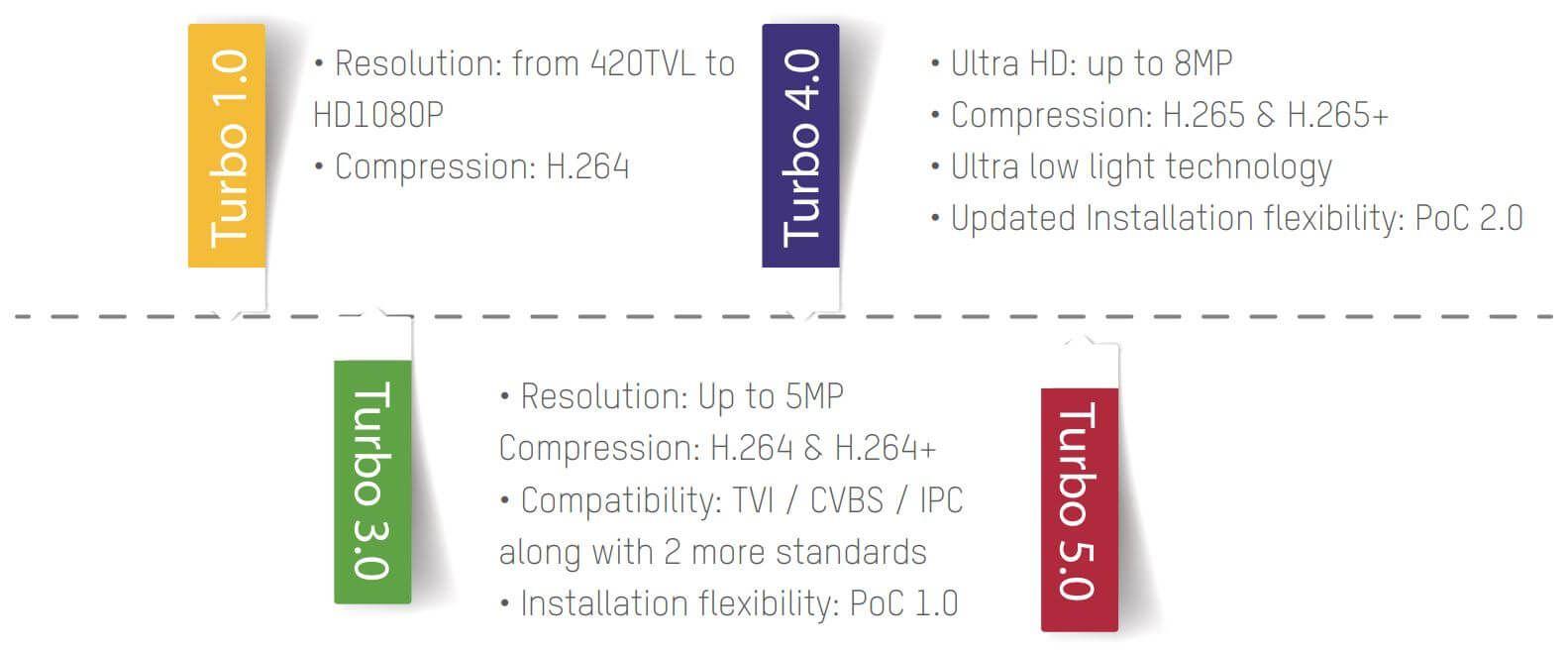 Quá trình phát triển công nghệ Tubo HD