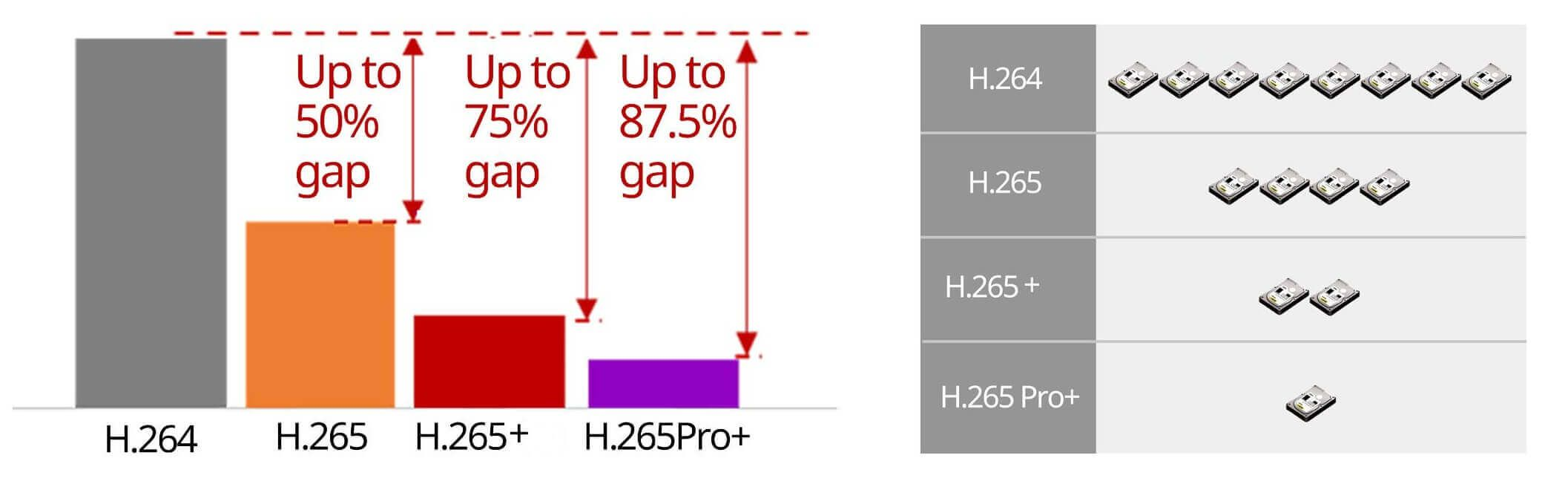 Chuẩn nén hình H.265 Pro+