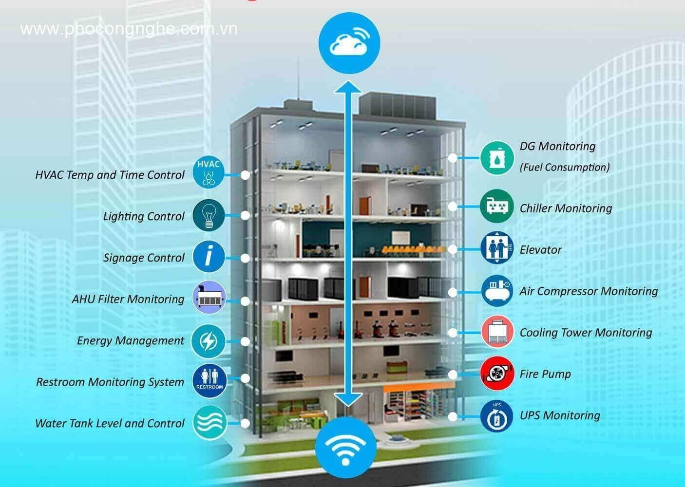 Hệ thống tòa nhà thông minh Epro Việt nam