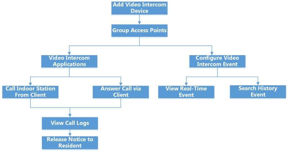 Sơ đồ tổng quan danh mục liên lạc bằng video trên phần mềm iVMS-4200 AC
