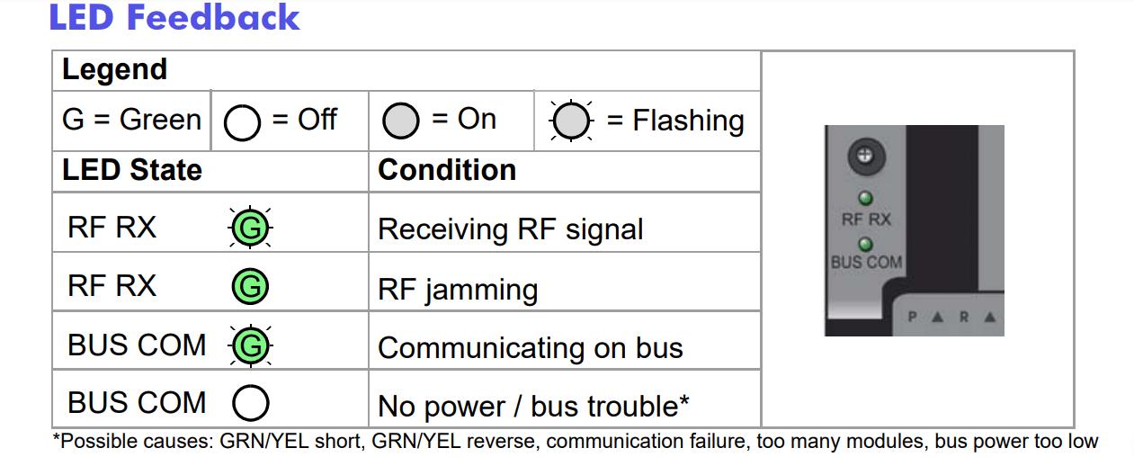 Đèn LED thông báo trạng thái bộ nhận sóng Paradox RX1