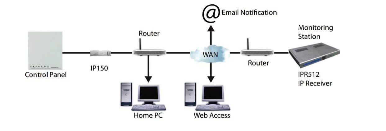 Mô tả hệ thống Sơ đồ kết nối Bộ kết nối internet báo động Paradox IP150