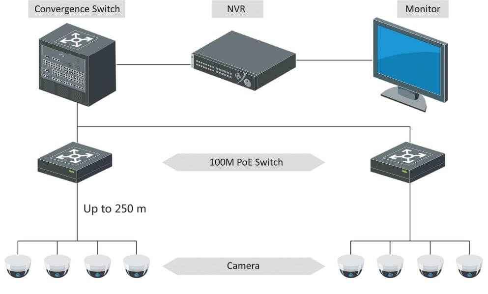 Sơ đồ kết nối Swtich PoE 4 port Hikvision DS-3E0105P-E/M(B)