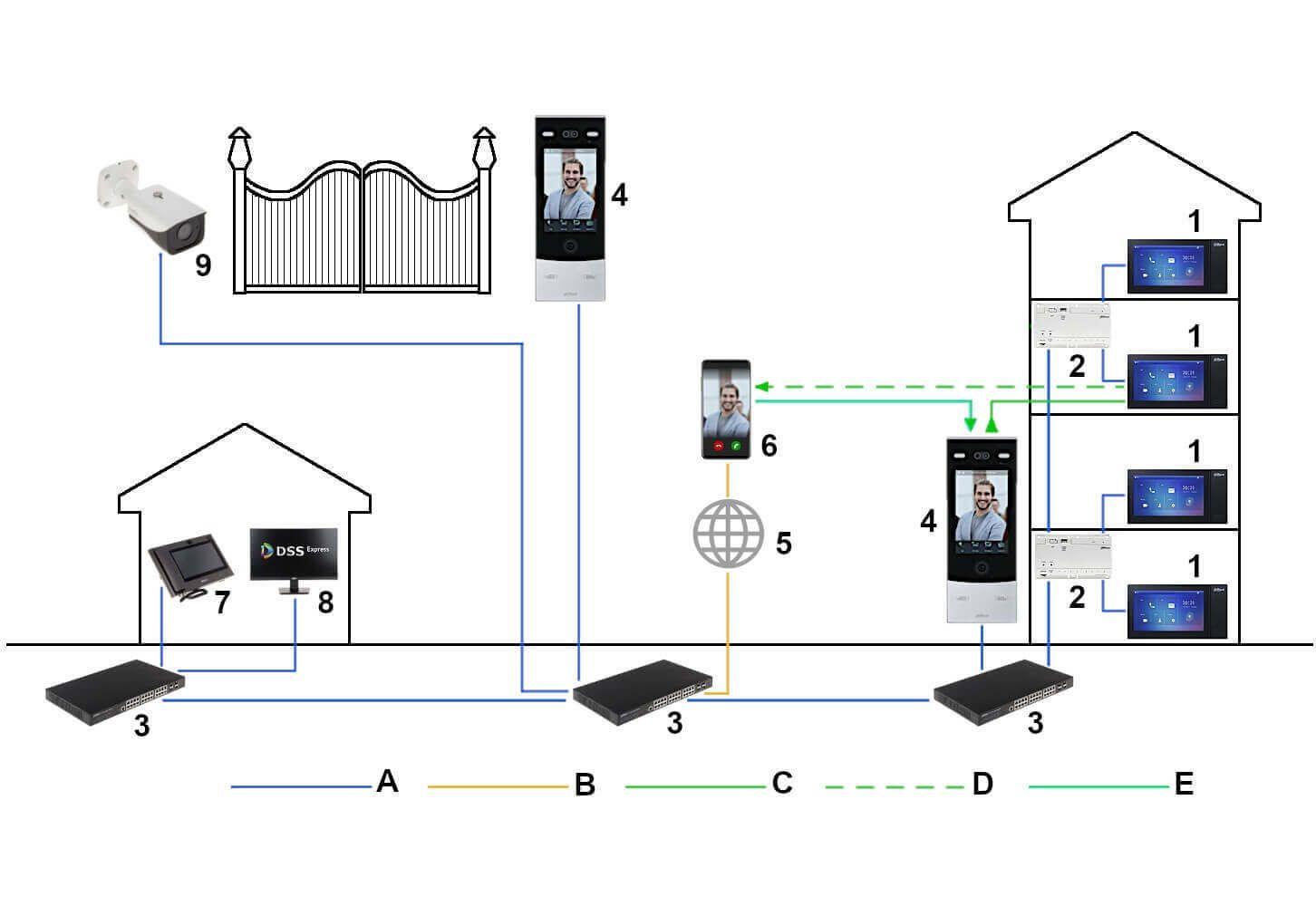Hỗ trợ kết nối với hệ thống camera an ninh, điều khiển khóa điện từ xa