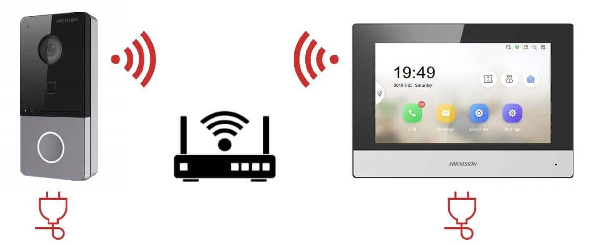 Mô hình kết nối camera chuông cửa IP HIkvision DS-KV6113-WPE1