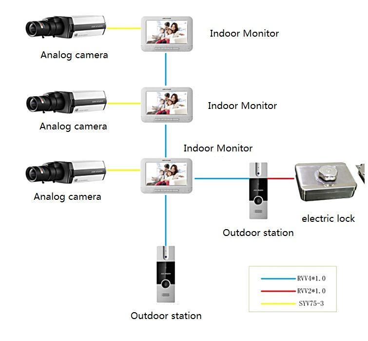 Sơ đồ kết nối bộ chuông hình HIKvision DS-KIS202