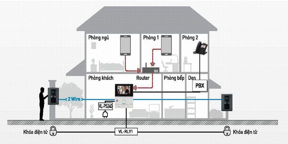 Sơ đồ kết nối chuông cửa có hình Panasonic VL-SV30VN