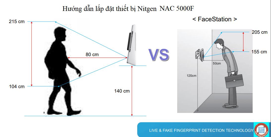 Hướng dẫn lắp đặt Máy chấm công vân tay Nitgen NAC 5000F
