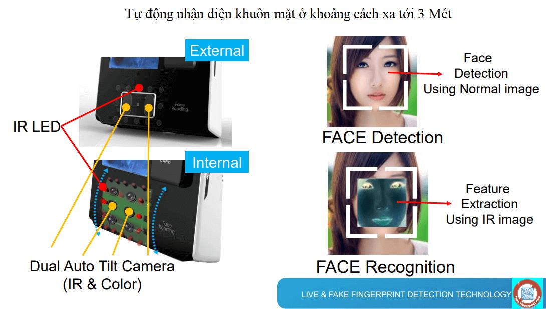 Tự động nhận diện khuôn mặt ở khoảng cách xa tới 3 Mét