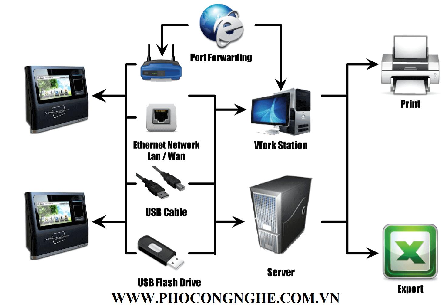 Sơ đồ nguyên lý kết nối Máy chấm công vân tay Nitgen eNBioAccess-T5