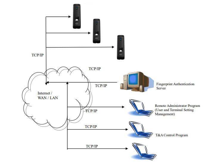 Sơ đồ kết nối Nitgen eNBioAccess-T1 với máy tính