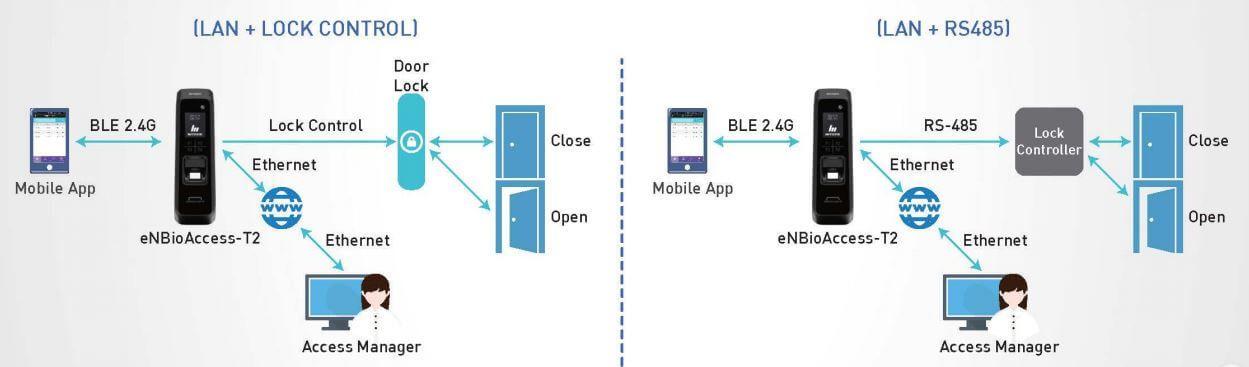 Sơ đồ kết nối Nitgen eNBioAccess-T2 với máy tính