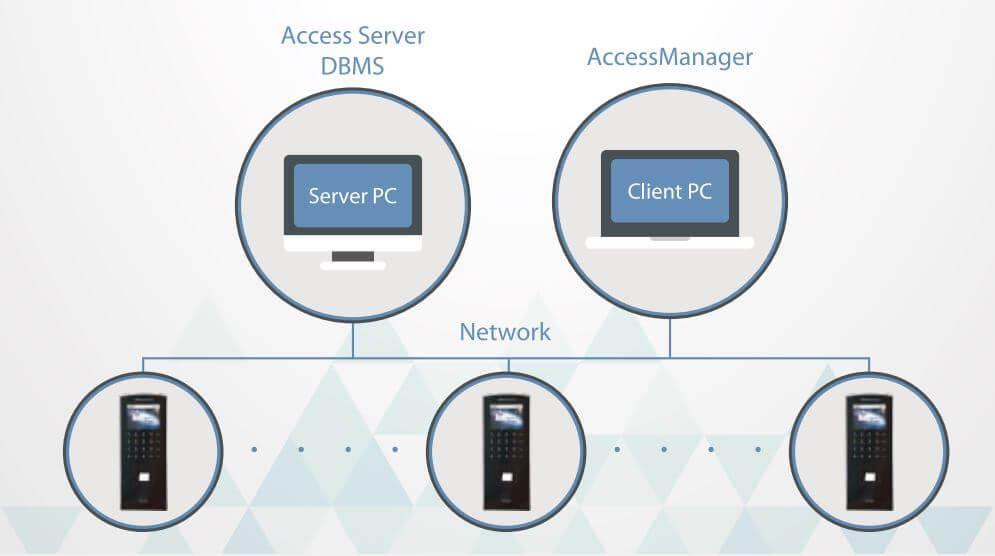 Sơ đồ kết nối Nitgen eNBioAccess-T3 với máy tính