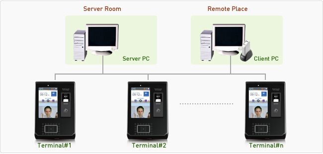 Sơ đồ kết nối máy chấm công Nitgen eNBioAccess-T9