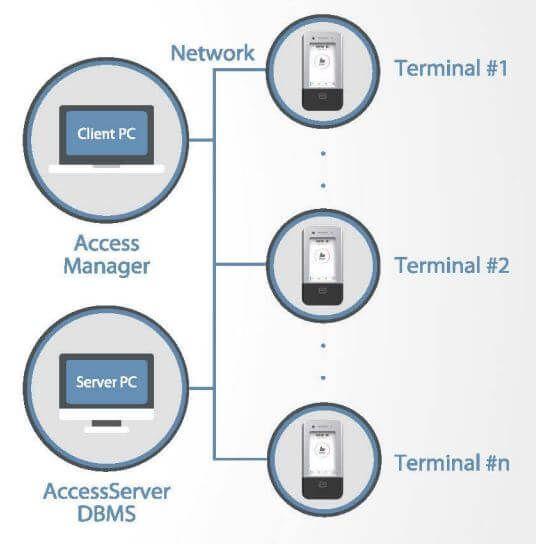 Sơ đồ kết nối Nitgen eNCARD-i với máy tính