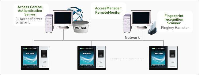 Sơ đồ nguyên lý hệ thống kết nối Nitgen NAC 5000F