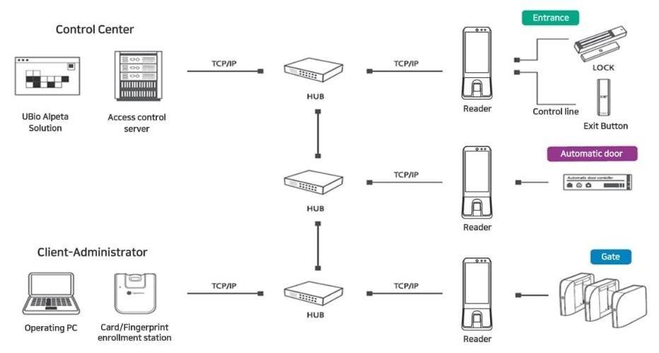 Sơ đồ kết nối Nitgen UBio-X Slim với máy tính