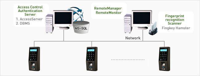 Sơ đồ kết nối Nitgen Fingkey Access SW101M1-R (EM) với máy tính