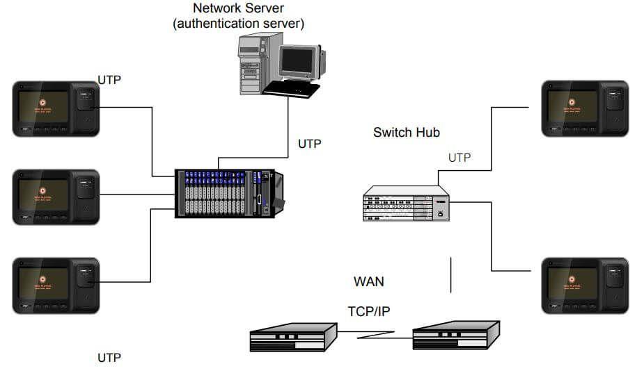 Sơ đồ kết nối VIRDI AC-6000 với máy tính