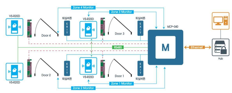 Sơ đồ kết nối VIRDI VS-R20D với máy tính