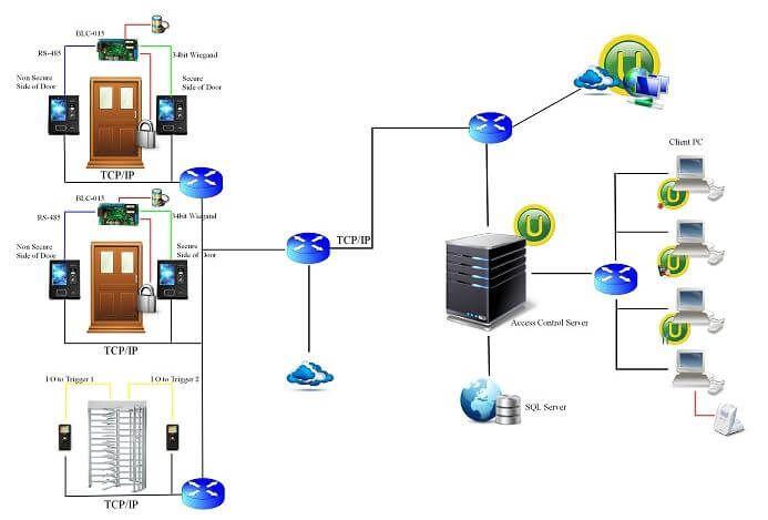 Sơ đồ kết nối VIRDI AC-7000 với máy tính