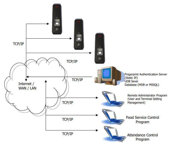 Sơ đồ kết nối VIRDI AC-2000 với máy tính