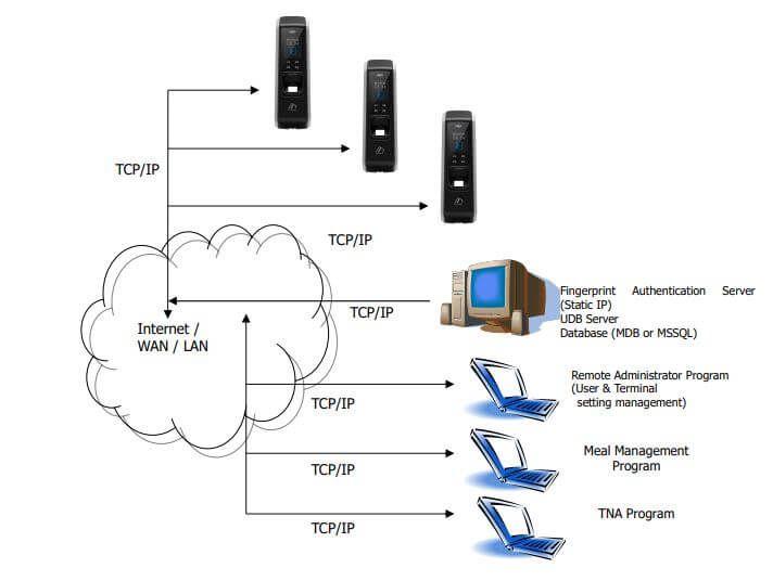 Sơ đồ kết nối VIRDI AC-2200 với máy tính