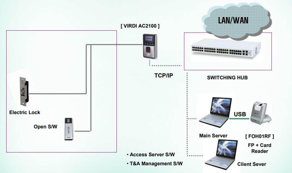 Sơ đồ kết nối VIRDI AC 2100H với máy tính