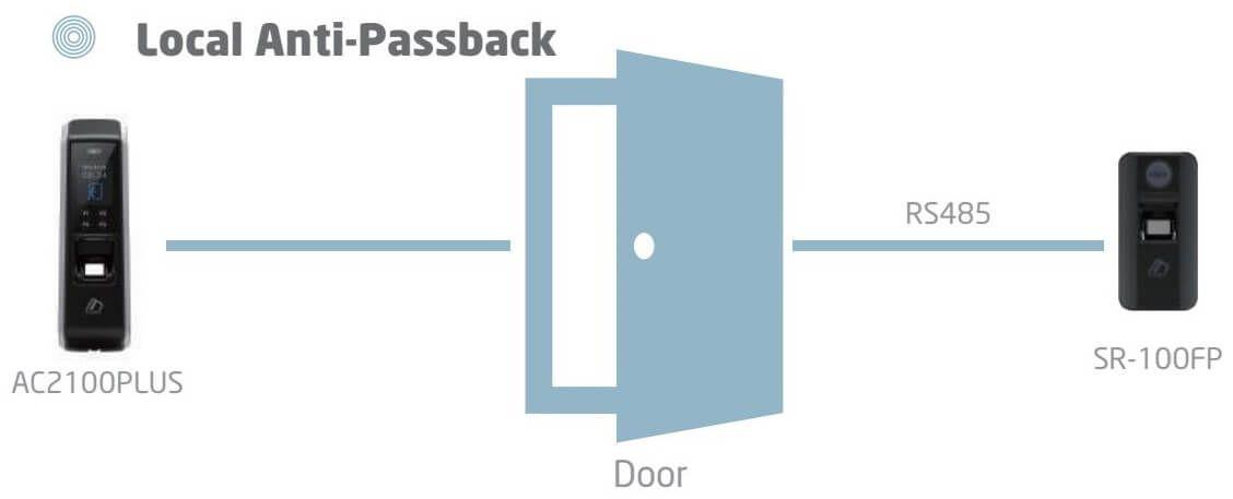 Chức năng Anti passback của Đầu đọc vân tay và thẻ từ VIRDI SR-100FP