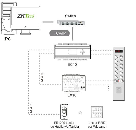 Sơ đồ kết nối Bộ kiểm soát thang máy ZKTeco EC10