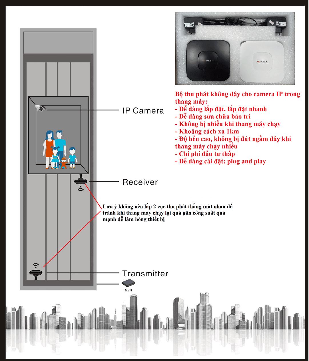Mô hình bộ thu phát không dây trong thang máy